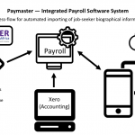 Process-chart - Article Integrated Payroll Software